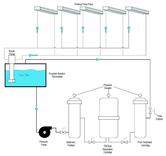 dampening solution filtration diagram